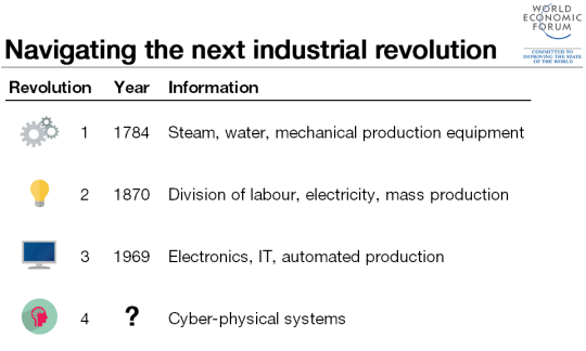 Navigating the next industrial revolution - timeline