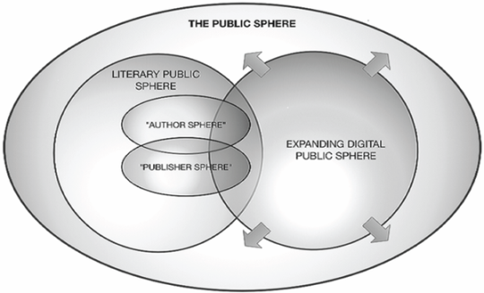 Public sphere theory