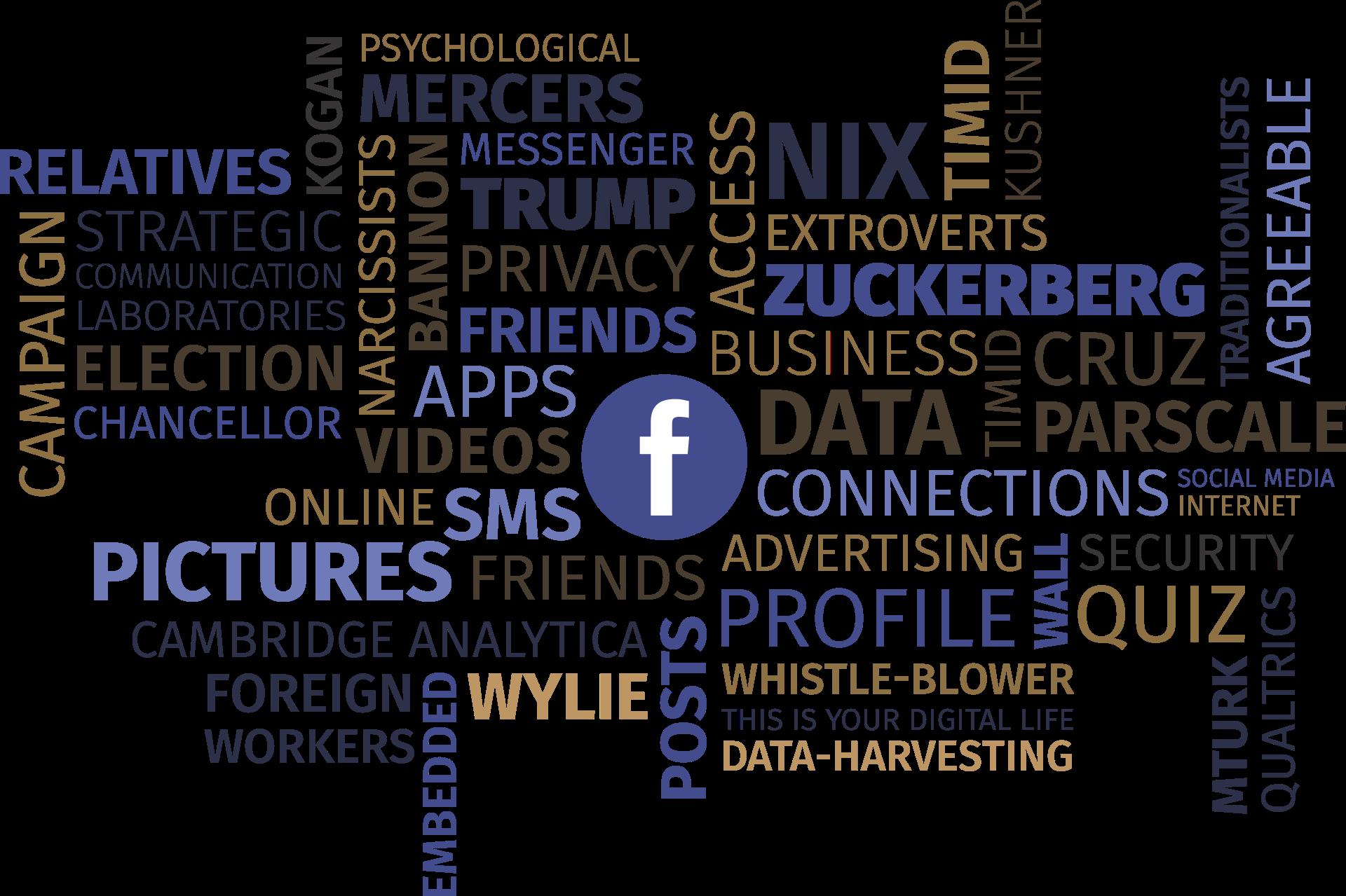 Nuage de mots autour du logo de Facebook
